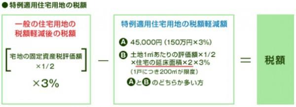 特例適用住宅用地の税額