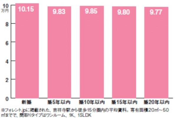 賃料グラフ②