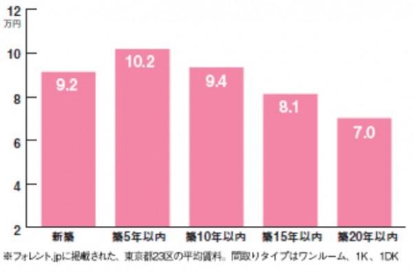 賃料グラフ①