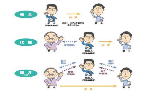 不動産購入の流れ 分譲物件と仲介物件の違い