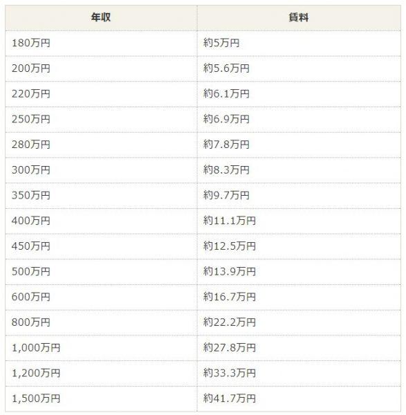 賃貸審査基準3分の1の価格表
