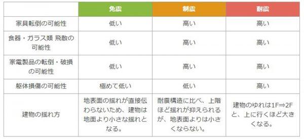 耐震・制震・免震の比較