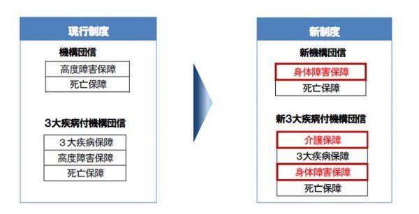 保険制度の比較