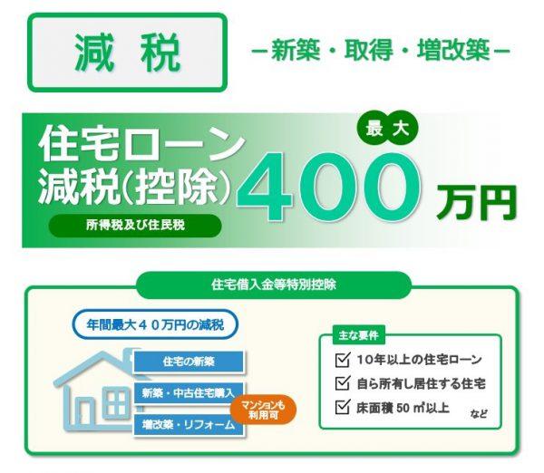 住宅ローン減税(控除)