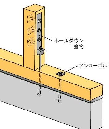 ②②基礎 立ち上がりアンカーボルト